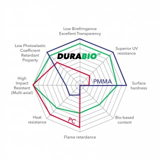Durabio Radar Chart-1540995271.jpg